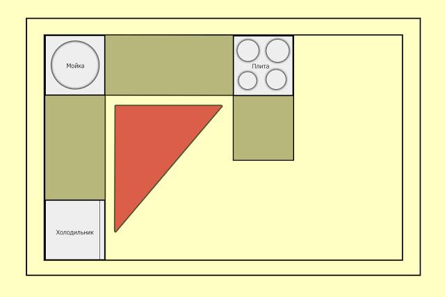 thiết kế tam giác nhà bếp